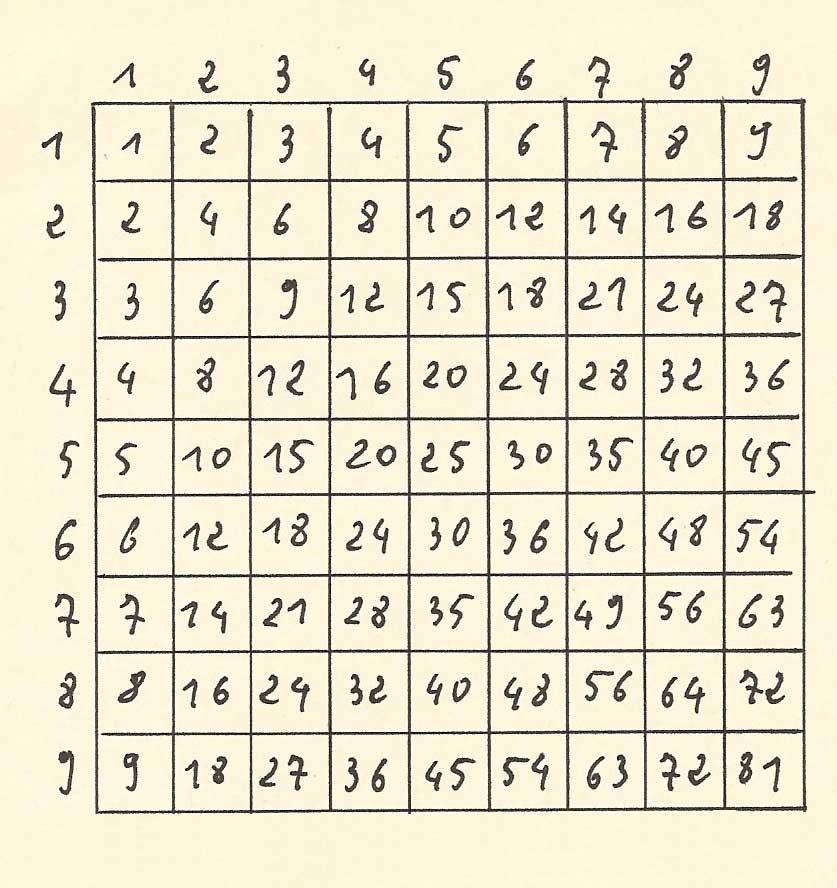 Pascaline multiplication